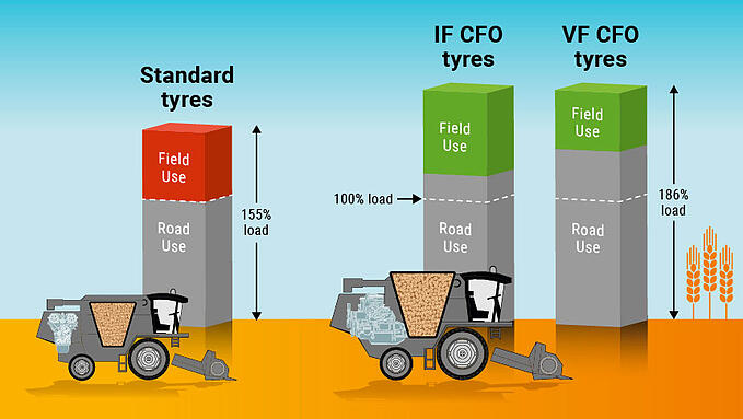 Comparison of the bonus load with IF VF CFO tyres