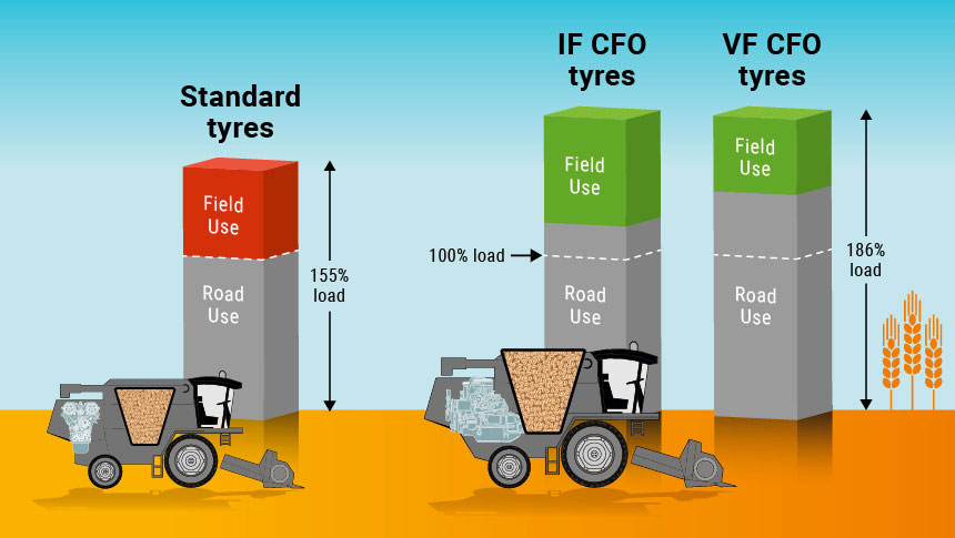 VF tyre = 40% more load