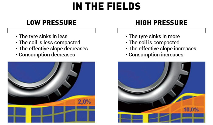 Pressure in the field – pros and cons