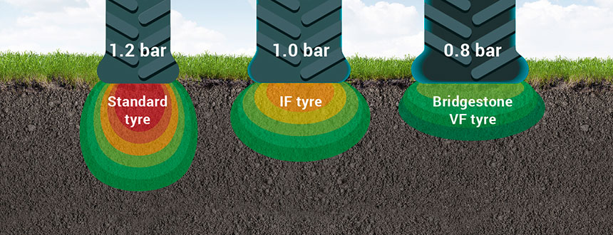 sIF, VF and standard tyre footprint impact