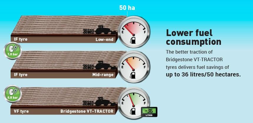 compare VT tractor consumption