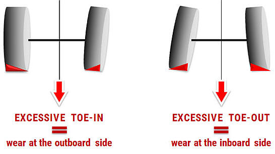scheme_wear-agricultural-tyre_parallelism_ENWear to the front tyres linked to misalignment of the front axle
