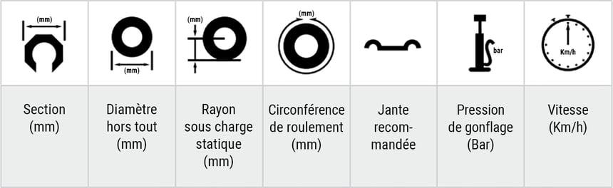 schéma des différents paramètres du pneu