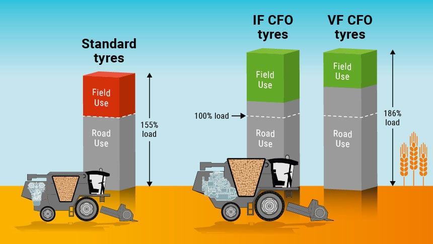 Scheme_harvest-tyres_load-comparison_VF-IF