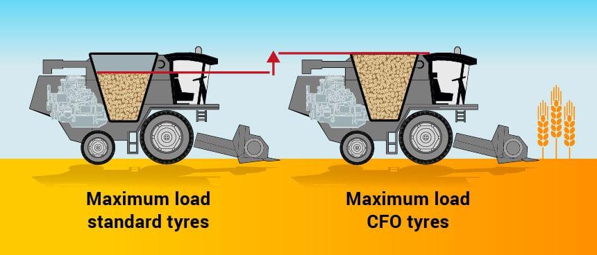 scheme max load standard or CFO tyres