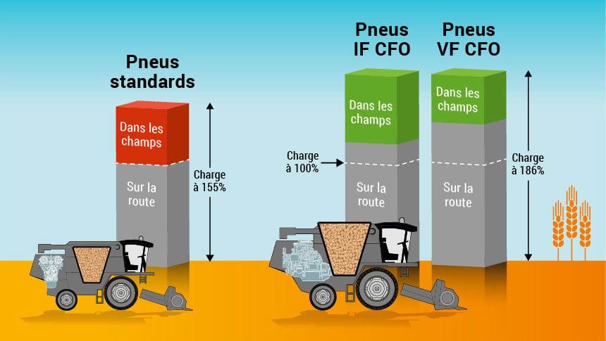 Schéma pneus standards ou IF-CFO VF-CFO
