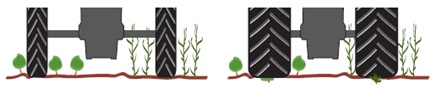 Narrow wheel mounts to protect your plants
