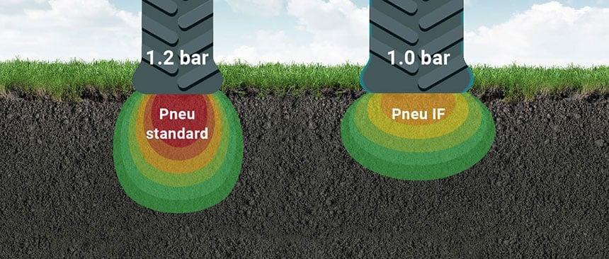 comparaison empreinte pneu standard contre pneu IF