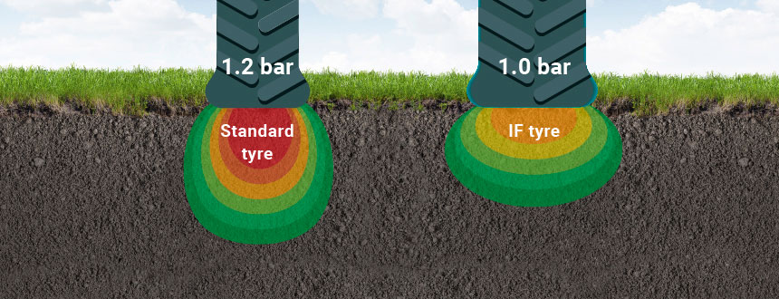 comparison of standard tyre footprint against IF tyre
