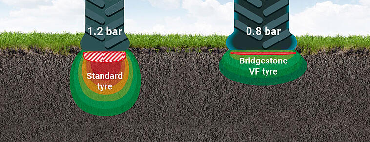 Wider footprint = More aerated soils, less ruts