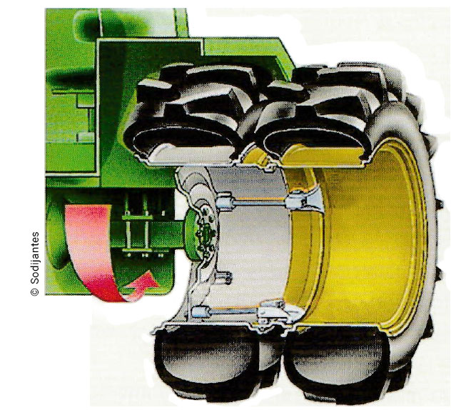 Mounting duals: the same outer diameter
