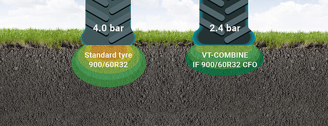 IF tyre = load bonus without compaction