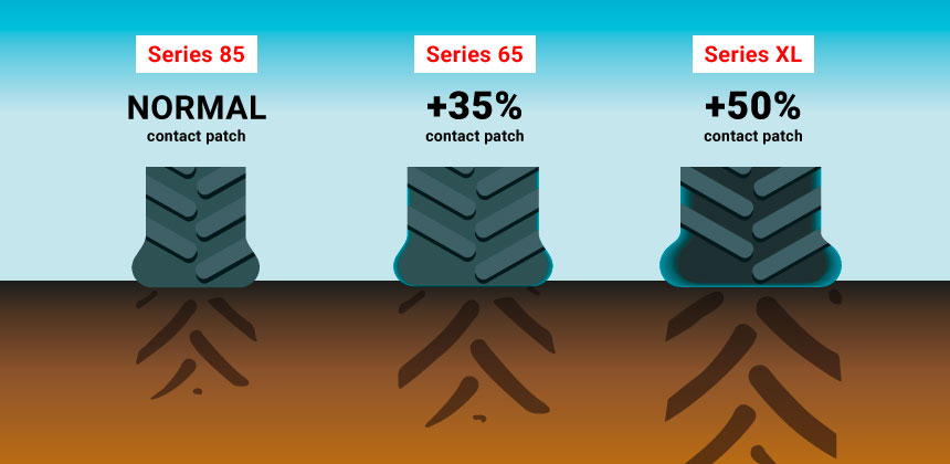 series XL tyre = increase the contact patch with the ground