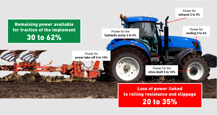 Breakdown of the use of engine power